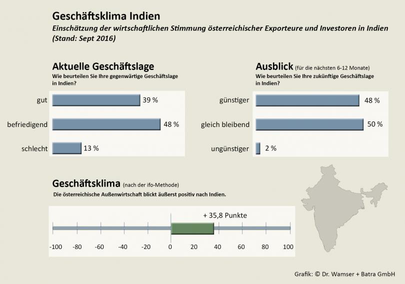 Geschäftsklima Indien